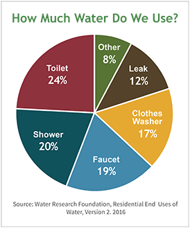 Pie chart of our water use