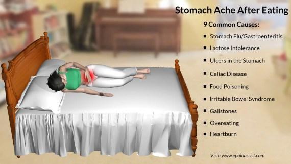 Abdominal Pain- Symptoms, Diagnosis