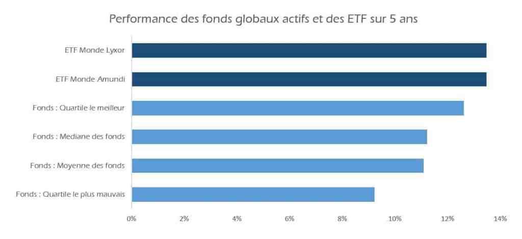 Performance des fonds globaux par rapport aux ETF