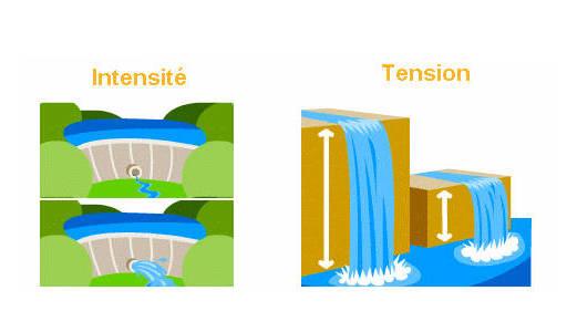 Comparaison hydraulique-electricite