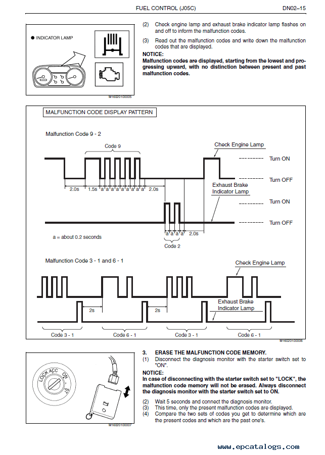 Beautiful Hino Wiring Diagram Adornment - Wiring Diagram Ideas ...