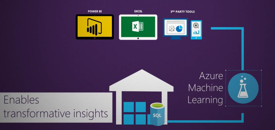 Azure Analytics and Integration in Microsoft Environment
