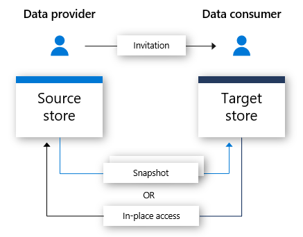 Source Store and Target Store