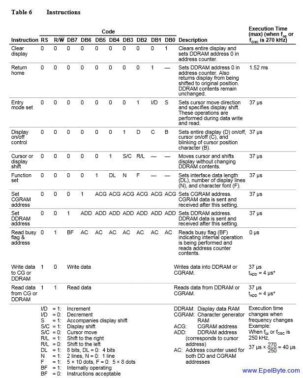 HD44780U instrucciones