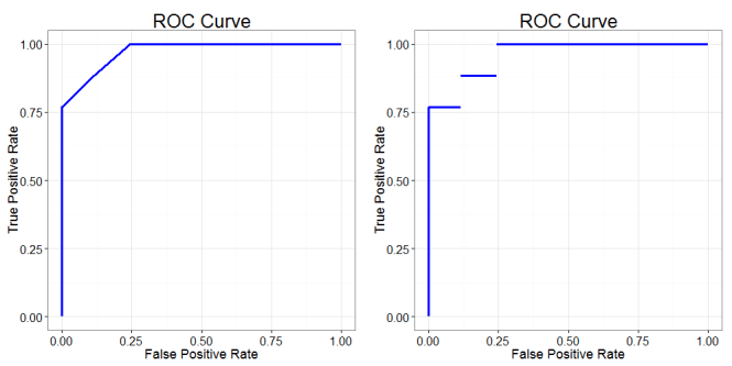 Two roc curves, one with diagonal connections, one with discontinuities