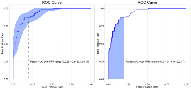 ROC curves showing uncertainty or partial AUC area