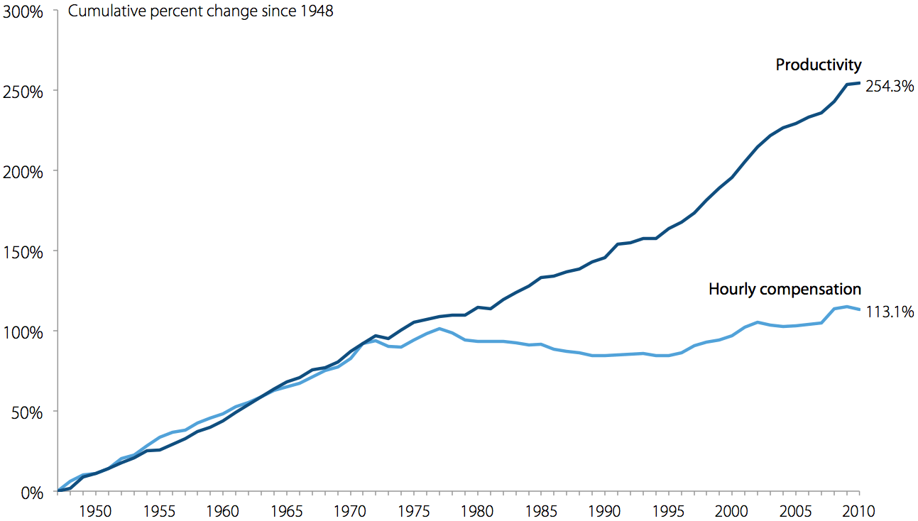 Growth of real hourly compensation for production/nonsupervisory workers and productivity, 1948–2011
