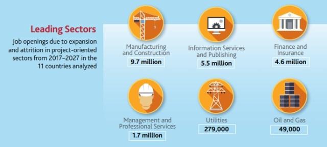 leading sectors