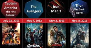 Marvel Movies in Chronological order 2020 Marvel Cinematic Universe