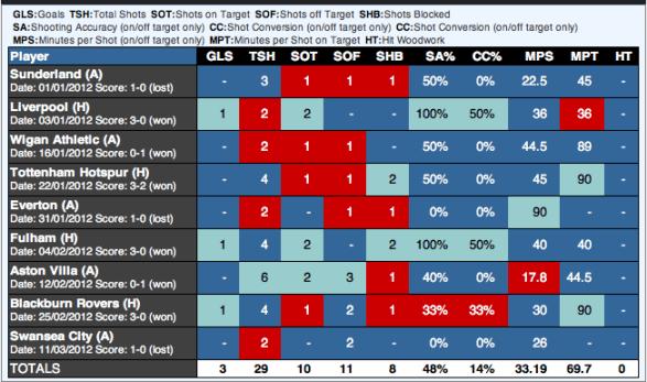 Aguero Stats for 2012 via EPLIndex