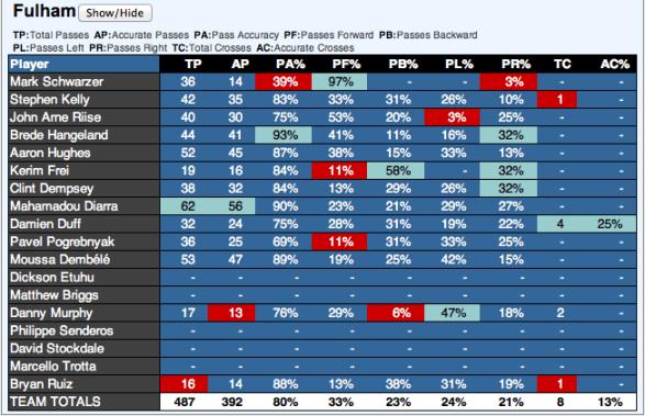 Fulham Passing Statistics Vs Manchester United via EPLIndex.com