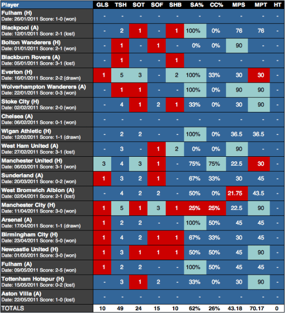 Dirk Kuyt Stats 2010/11