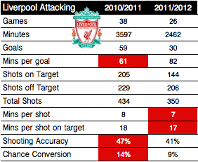 Liverpool FC Attacking Stats Comparison | EPL Opta Stats