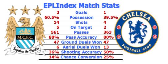 Man City 2 Chelsea 1 Match Stats