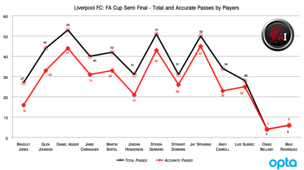 Breakdown of passes for Liverpool in FA Cup Semi Final 2012