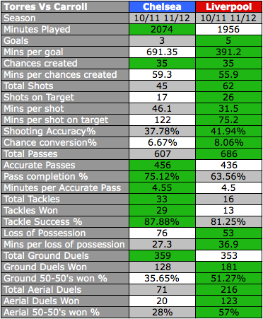 Torres Vs Carroll Stats from EPLIndex.com