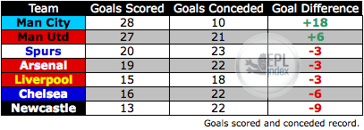 Goals Scored and Conceded comparison from big sides