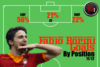 Fabio Borini Goals by Position 11/12