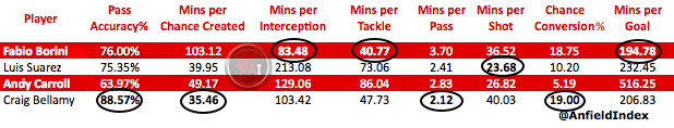 Borini compared to LFC Strikers
