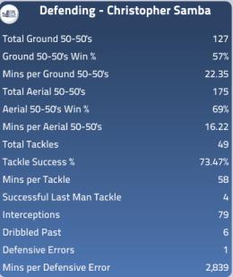 Christopher Samba Defending stats 2010/2011