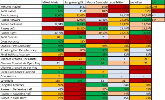 Top midfield passers comparison