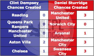 Dempsey Vs Sturridge 5 games