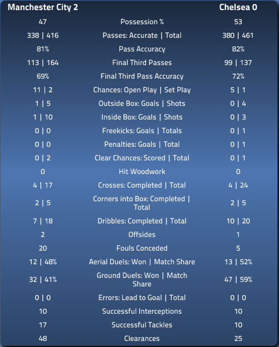 MCFC 2 CFC 0 In-depth Match Summary Stats via EPLIndex