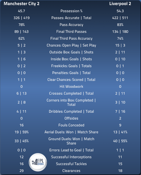 MCFC 2 LFC 2 In-depth Match Stats