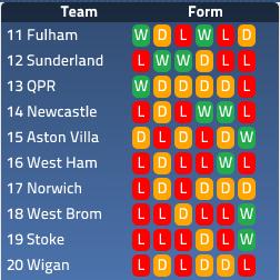 Premier League Bottom Half Form