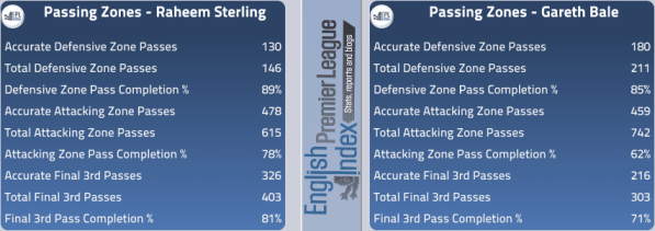 Sterling Passing Zones