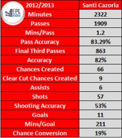 Santi Cazorla's statistics this season
