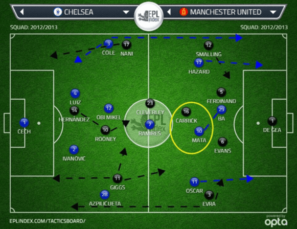 Chelsea Vs Manchester United Expected Teams