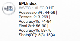EPLIndex Tweet Half Time