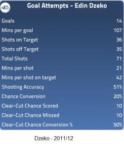 Goal Attempts - Dzeko 2011-12