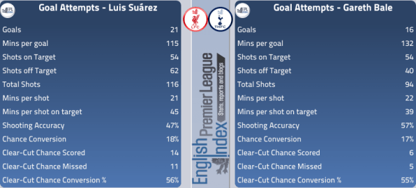 Luis Suarez Vs Gareth Bale Goals - Match Preview EPLIndex