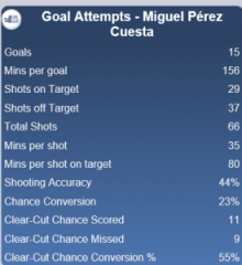 Michu Goal Attempts Stats