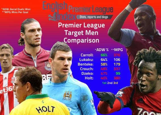 Premier League Target Men