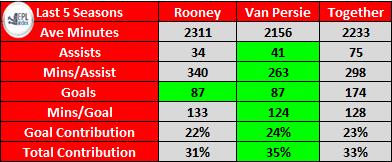 Wayne Rooney compared to Robin Van Persie in the last 5 seasons