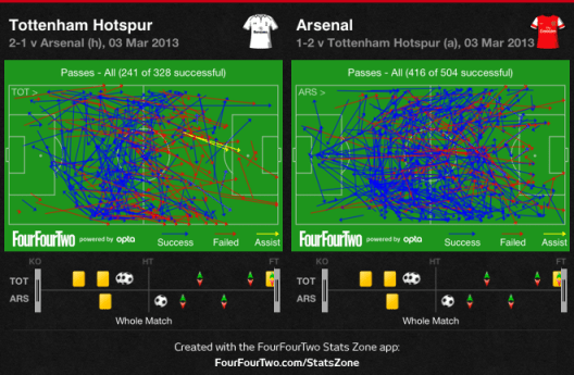 Spurs-Arsenal - Passing
