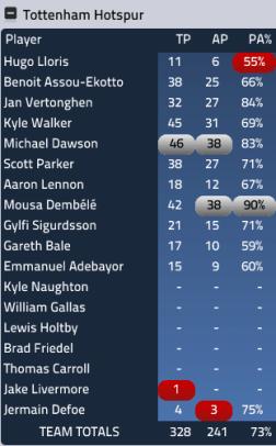 Spurs passing stats vs Arsenal