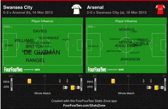 Swansea vs Arsenal Player Influence