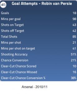 Van Persie - Arsenal - 2010-11