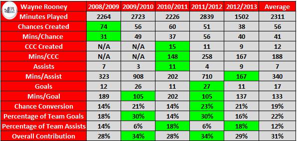 Wayne Rooney's Stats Since 2008. Key - CCC: Clear Cut Chances
