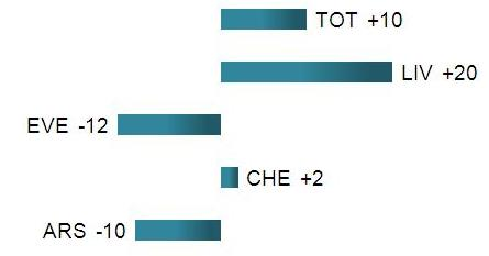 Comparative analysis of points scored in same fixtures this season to 2011/12