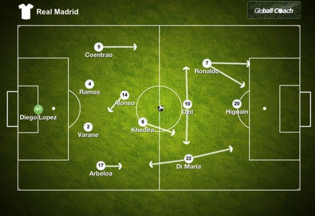 Real Madrid - Possible Starting Line Up