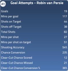 van Persie - Goal Attempt Stats