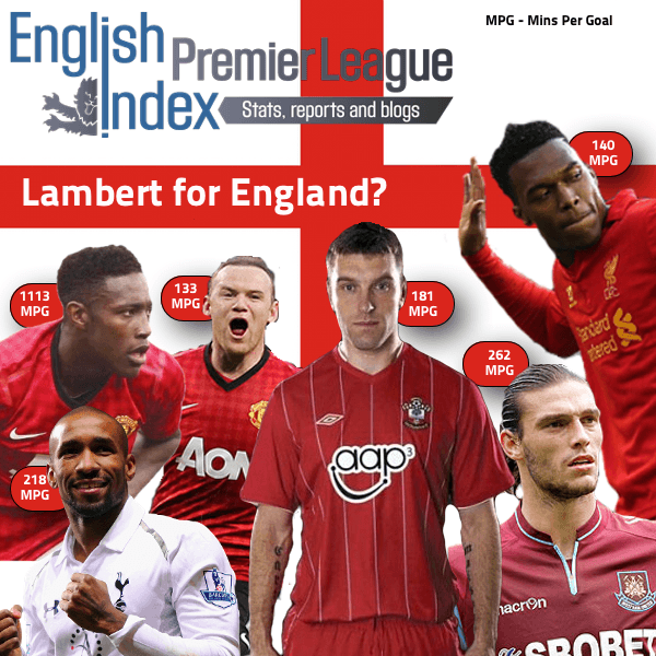 English Strikers Comparison - Lambert