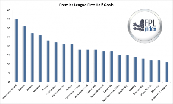 Premier League First Half Goals