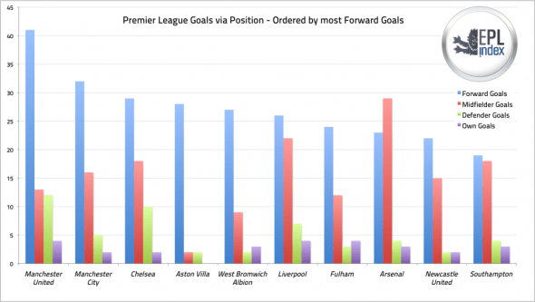 Premier League Goals via Position 1