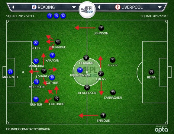 Reading vs. Liverpool lineups